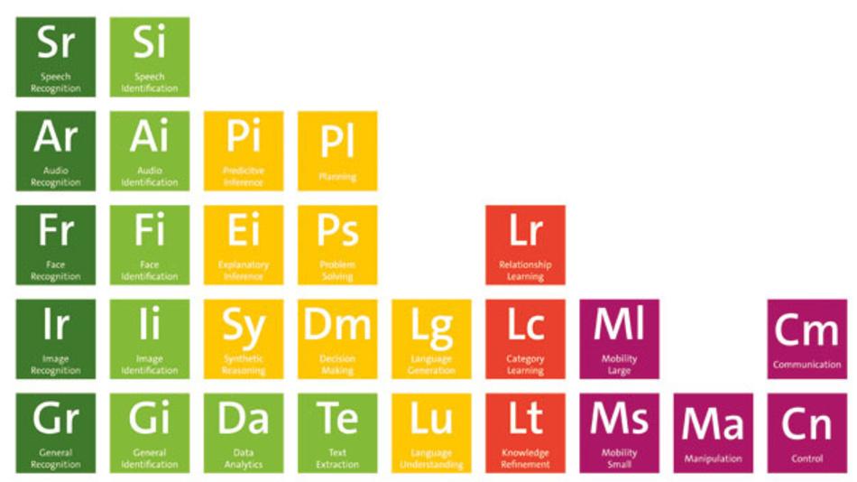 Bild 1. Das »Periodensystem der Künstlichen Intelligenz« von Kristian Hammond zeigt die einzelnen Bausteine von KI und wie sich diese kombinieren lassen
