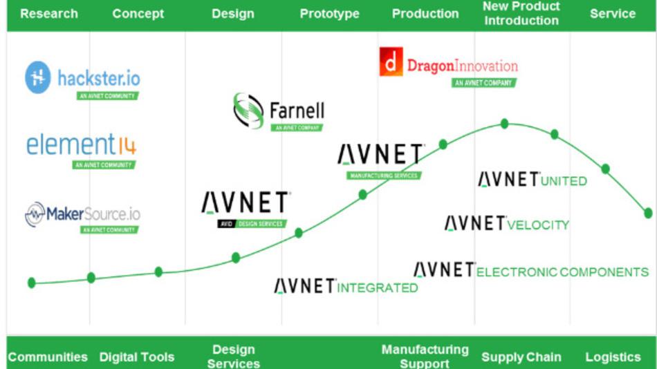 Farnell: Mit grünem Markenauftritt im Avnet Universum angekommen.