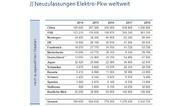Zahlen zu den Neuzulassungen von Elektrofahrzeugen von 2014 bis 2018