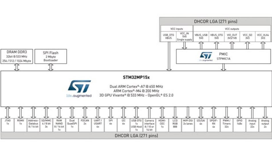 Das Blockschaltbild des DHCOR STM32-MP15x