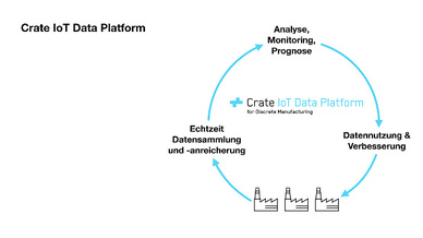 Crate IoT Data Platform
