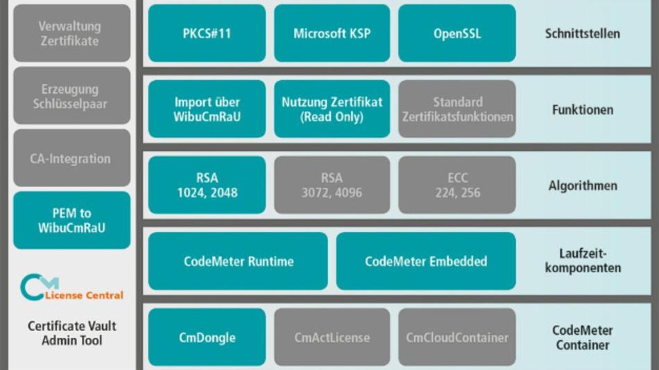 Mit »CodeMeter Certificate Vault« verbindet Wibu-Systems Know-how-Schutz und Authentifizierung.