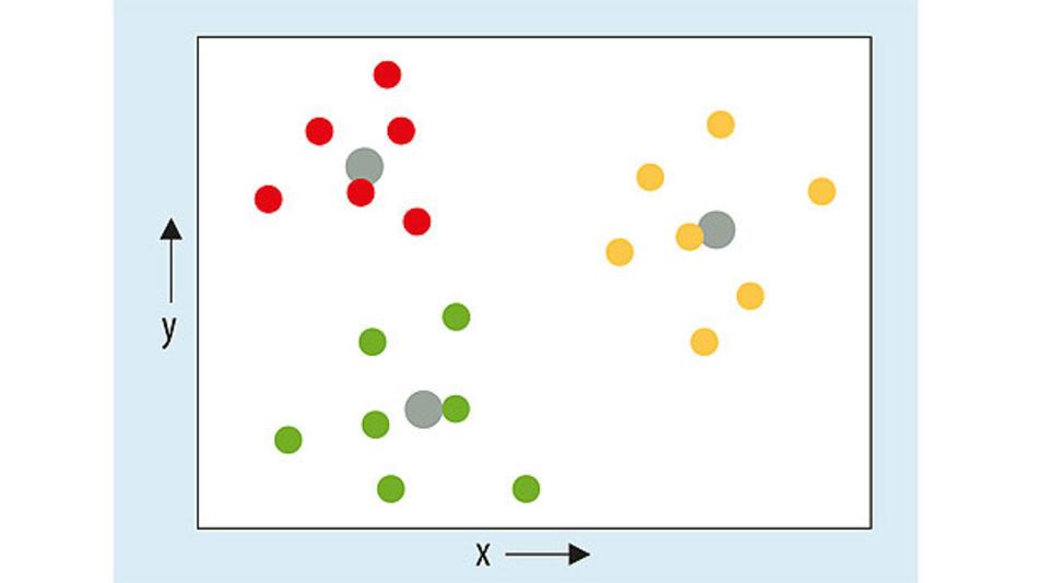Bild 1. Die Clusteranalyse nutzt Verfahren wie die Entfernungsmessung zu einem geometrischen Zentrum, um die Zugehörigkeit von Datenpunkten zu einer Klasse zu erkennen
