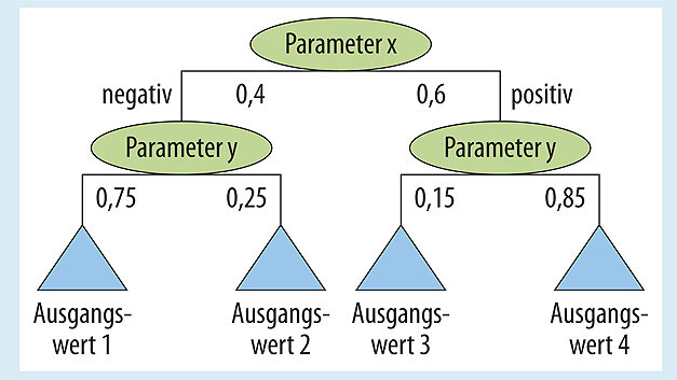 Bild 2. Entscheidungsbäume bieten eine Möglichkeit, Daten basierend auf Klassifikationsregeln und den damit verbun¬denen Wahrscheinlichkeiten verschiedener Ergebnisse zu strukturieren.