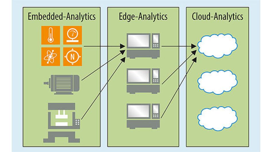 Bild 1. Mit jedem Schritt von rechts nach links stehen weniger Rechenkapazität und Speicherplatz zur Verfügung, d.h. aus Big Data muss Smart Data werden, statt umfangreicher Algorithmen sind schlanke, selbstlernende Algorithmen gefordert