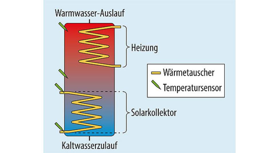Bild 3. Schematischer Aufbau eines Warmwasserspeichers mit PV-Anlage und mehreren Temperatursensoren