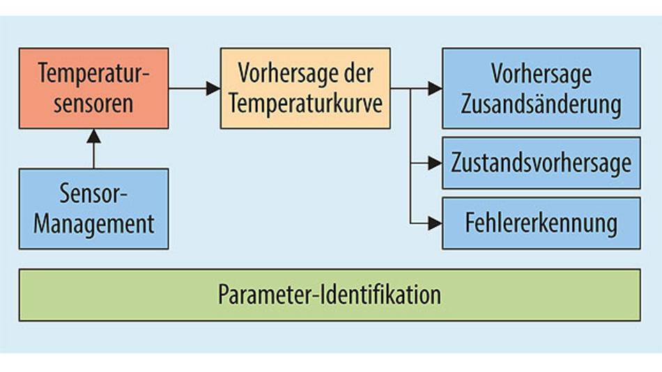 Bild 4. Prinzip der Parameteridentifikation und Erkennung der Anomalien.