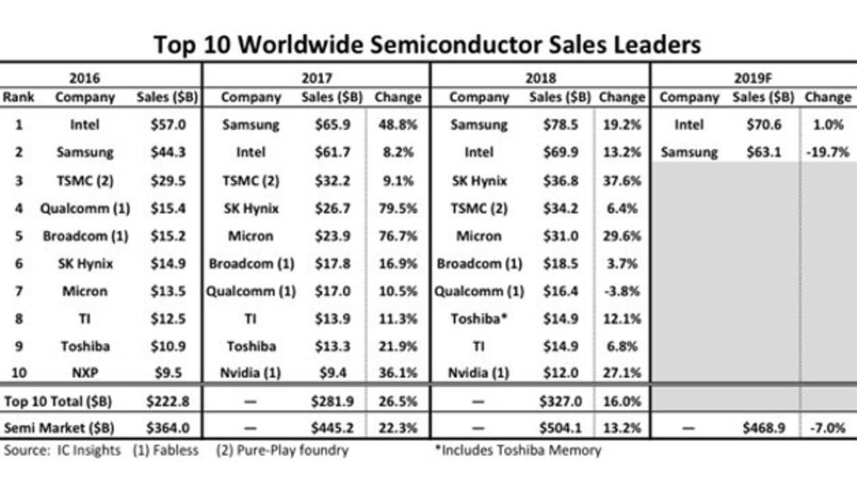 Die Umsätze der Top Ten Halbleiterhersteller 2017 und 2018 sowie die Prognose für Intel und Samsung in diesem Jahr.