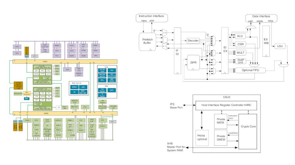Bild 3: (links) Blockdiagramm des Vega-Boards: jeweils zwei Kerne auf arm- und RISC-Seite können über eine Vielkern-Verwaltung (MU)  abgemischt werden. (rechts oben) Modell für den internen Aufbau von RI5CY. (rechts unten) Modell des Kryptografiebeschleunigers CAU3.