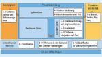 Die statische Code-Analyse setzt an verschiedenen Bereichen von ISO 26262 an und ist nicht auf das Thema der funktionalen Sicherheit auf Software-Level begrenzt