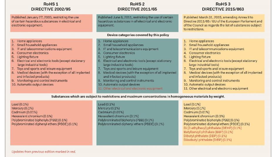 Tabelle 1: Gegenüberstellung der drei Revisionen der RoHS-Richtlinie der Europäischen Union.