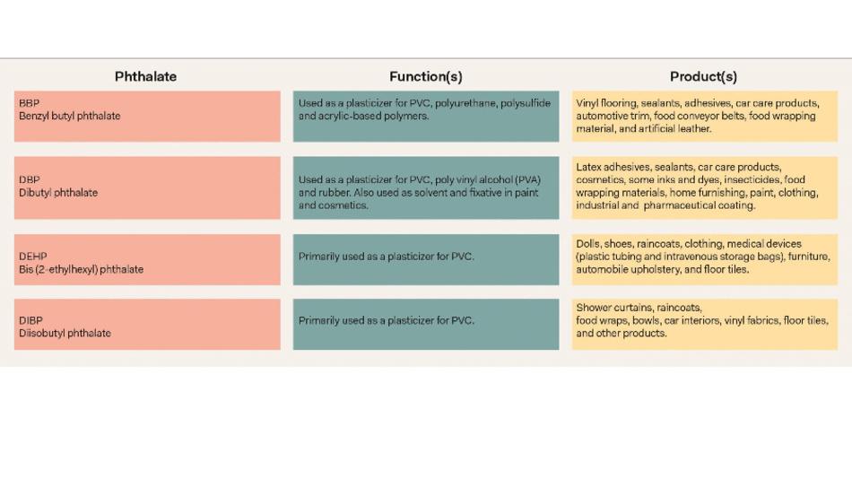 Tabelle 2: Funktion der ab 22. Juli 2019 verbotenen Phthalate, und wo sie eingesetzt werden.