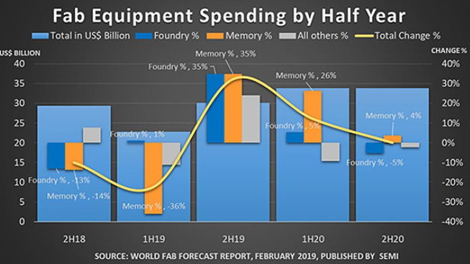 Die Hersteller von Halbleiter-Equipment müssen sich auf ein schwieriges Jahr einstellen.
