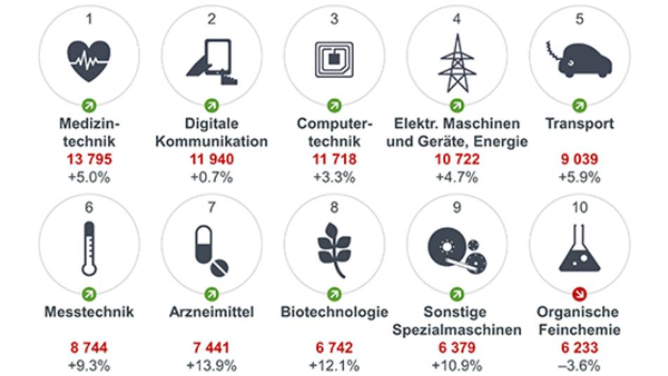 Die anmeldestärksten technischen Gebiete im Jahr 2018.