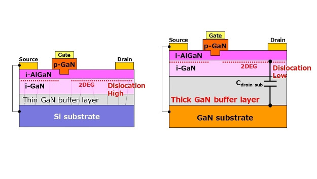 At PCIM Europe, Panasonic will show that GaN on GaN (right) is economically viable even on 150 millimeter wafers. This offers compared with the traditional GaN-on-Si approach (left) new degrees of freedom with even lower switching losses and a stable, low switch-on resistance.