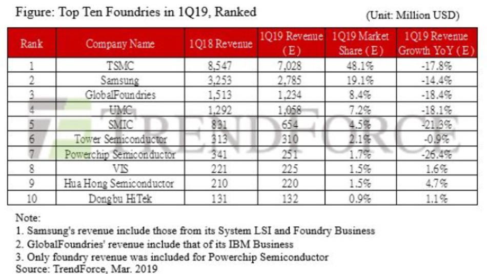 Rangfolge der Top-Ten-Foundries im ersten Quartal 2019