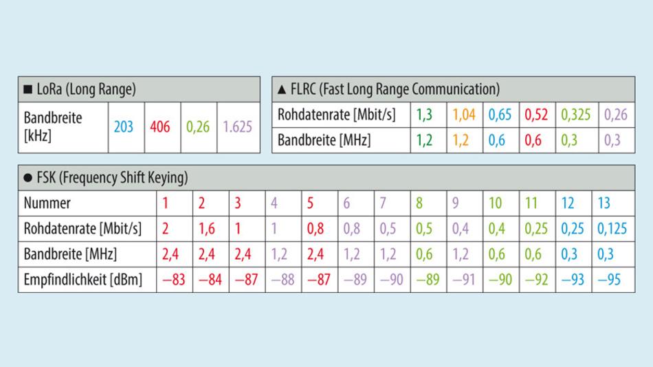 Bild 2b. Jede Betriebsart ermöglicht viele Arbeitspunkte, sodass der günstigste Arbeitspunkt anhand Rohdatenübertragungsrate und erzielbarer Empfängerempfindlichkeit gewählt werden kann.