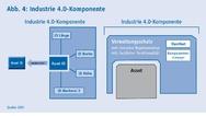 Umsetzung Antrieb I4.0, ZVEI