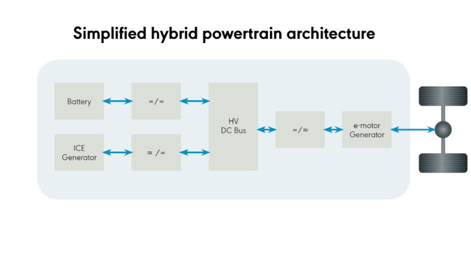 Bild 1: Schematische Darstellung der Architektur eines Hybrid-Antriebsstrangs