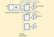 Energie-Austausch im DC-Netz