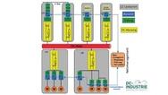 Struktur eines DC-Industrie-Netzes