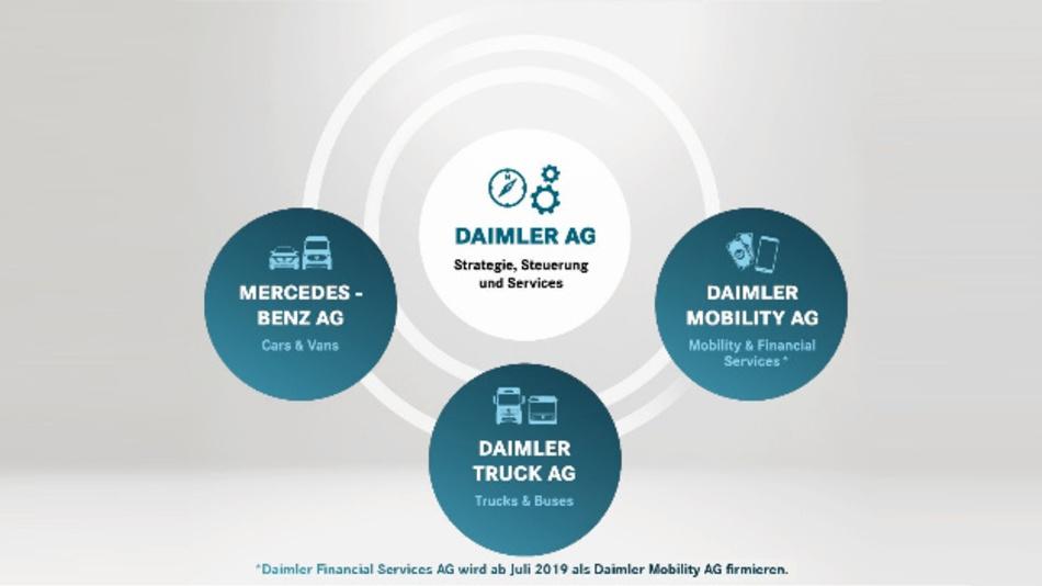 Geplante neue Konzernstruktur von Daimler.
