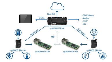 """Der Systemaufbau von Sys Tec Electronics """"kleiner IoT-Lösung ohne Internet"""" mit dem IoT-Edge-Controller """"sysWORXX CTR-700"""", der IoT-Steuerung """"sysWORXX CTR-100"""" und dem Funk-Node """"sysWORXX SRN-300"""""""