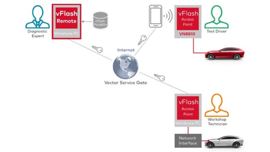 vFlash Remote: Aufbau der Kommunikations-infrastruktur