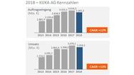 Auftragseingang und Umsatz von Kuka im Jahr 2018