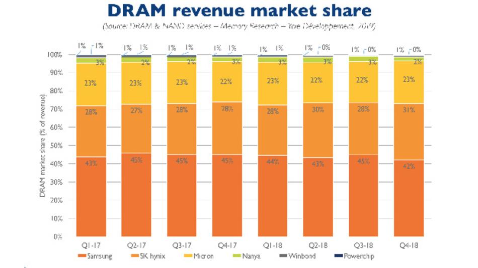 Die Marktanteile der Hersteller von DRAM-Speicher-ICs