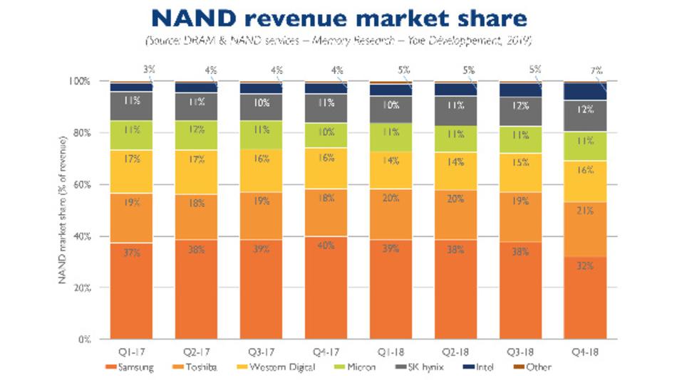 Die Rangfolge der Hersteller von NAND-Flash-ICs
