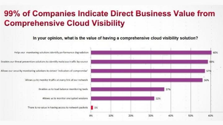 Ixia-Umfrage unter 338 IT-Experten in Unternehmen verschiedener Größen und Branchen weltweit