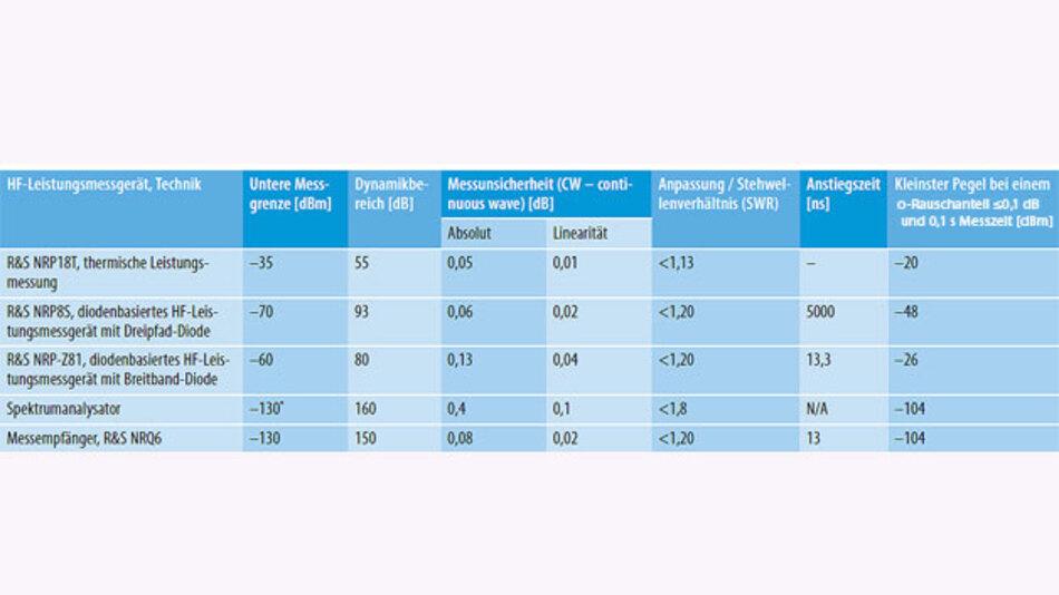 Ein Vergleich der Eckdaten verschiedener HF-Leistungsmessgerätetypen offenbart die Überlegenheit des neuen Konzepts des HF-Leistungsmessgeräts R&S NRQ6. Die typischen Werte für den Spektrumanalysator basieren auf einem Mittelklassegeräte bei 100 Hz RBW (Resolution Band Width). *Die untere Messgrenze liegt ca. 10 dB über dem Rauschgrund