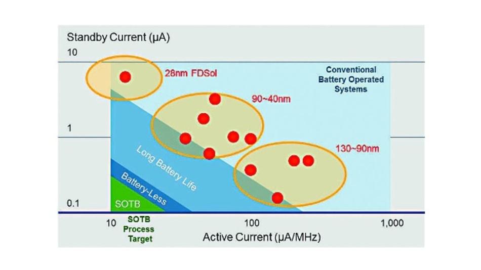 Bild 1: Übersicht der Stromaufnahmen unterschiedlicher Mikrocontroller-Fertigungs-Generationen. SOTB reduziert sowohl die Stromaufnahme im aktiven als auch im Sleep-Modus, was Voraussetzung für batterielose Systeme ist.
