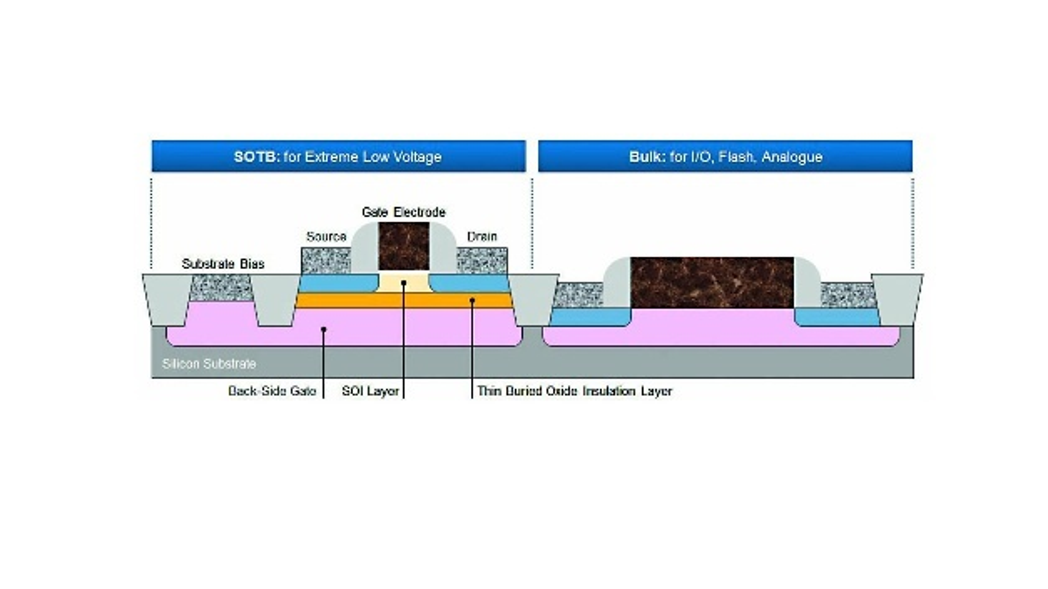 Bild 2: Aufbau der des RF70E-Chips. Während CPU mitsamt ihrer Logik und SRAM im SOTB-Teil liegen, werden Flash, Analog und I/O-Teile der MCU in herkömmlicher Bulk-Technologie gefertigt.