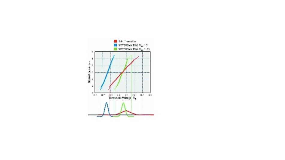 Bild 3: Durch eine deutliche Verringerung der Streuung der Schwellenspannung kann nicht nur die Versorgungsspannung der CPU reduziert werden, sondern auch der Leckstromanteil in der Gesamtstromaufnahme.
