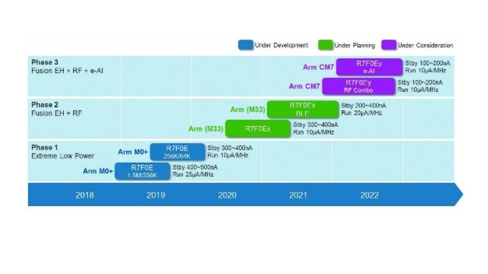 Bild 5: Roadmap der Renesas SOTB-Familien. Schrumpfende Fertigungsgeometrien helfen, CPUs mit höherer Rechenleistung und HF-Blöcke zu integrieren, ohne aus dem Energy-Harvesting-Energiebudgt zu laufen.