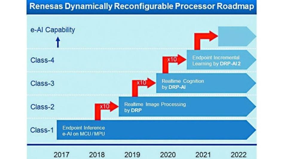 Bild 6: Renesas AI-Engine DRP soll bis 2022 sogar inkrementelles Lernen am Endpunkt ermöglichen, also ohne Verbindung in die Cloud. Derzeit steht man in der Entwicklung bei der 3. Generation, die Echtzeit-Bilderkennung ermöglicht.