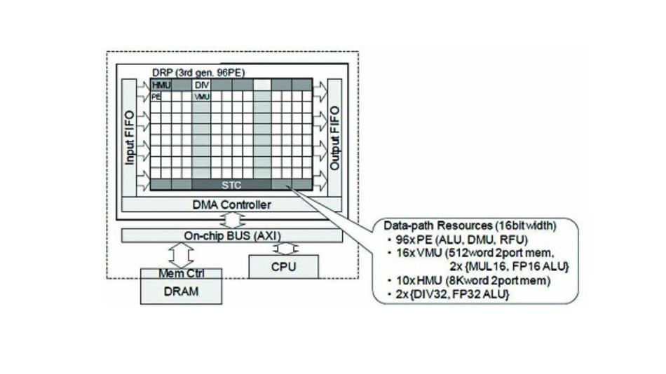 Bild 7: Aufbau der DRP. 96 Prozessorelemente (PEs) beinhalten ALUs, DMUs und RFUs. Dazu gibt es Speicherelemente, 32-bit-Dividierer und 32-bit-ALUs.