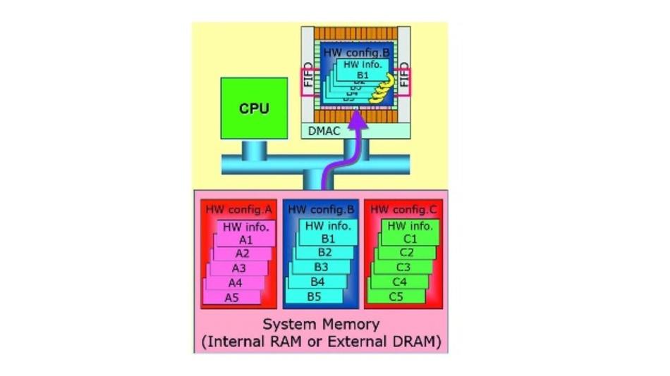 Bild 8: Die dynamische Rekonfiguration kann entweder aus dem DRP-Speicher selbst (64 Konfigurationen, gelbe Pfeile), oder aus externem Speicher (lila Pfeil) erfolgen.