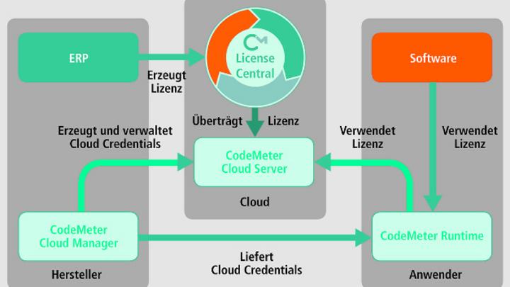 »CodeMeter Cloud« von Wibu-Systems ist eine Lösung zur sicheren Lizenzierung in der Cloud.