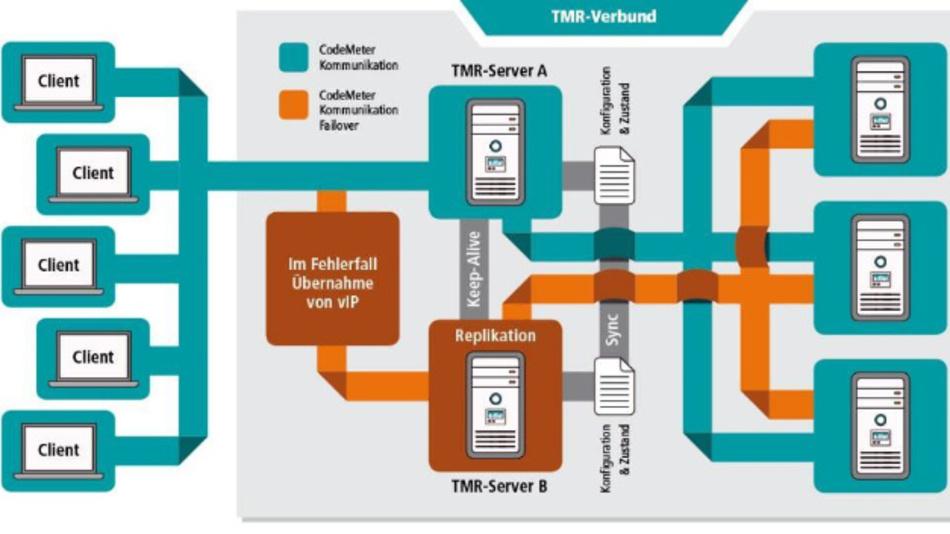 Der »CodeMeter TMR Server« von Wibu-Systems erlaubt eine ununterbrochene Lizenznutzung auch während Lizenz-Updates.