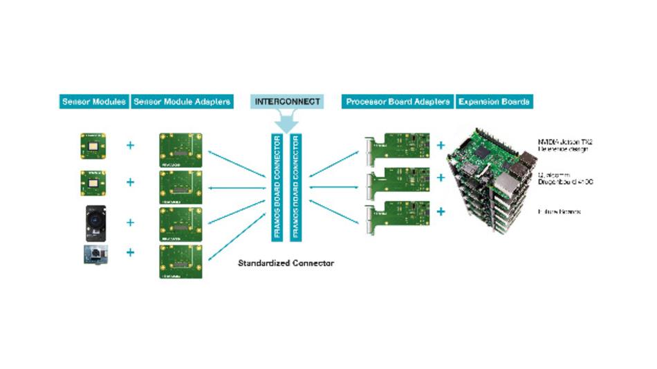 Der Aufbau von Embedded-Vision-Systemen nach dem Framos-Konzept