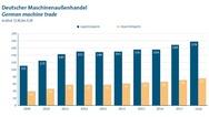Deutscher Maschinenaußenhandel von 2009 bis 2018