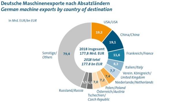 Deutsche Maschinenexporte nach Absatzländern im Jahr 2018