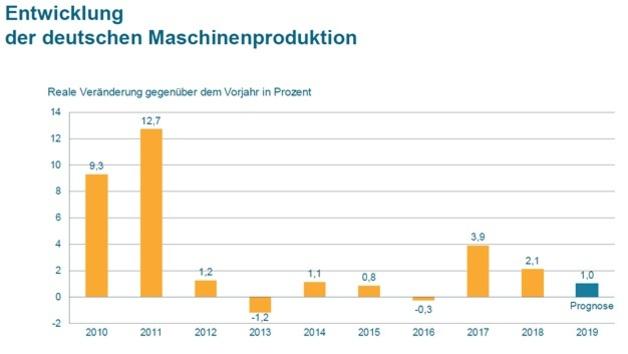 Entwicklung der deutschen Maschinenproduktion von 2010 bis 2019