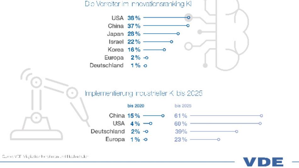 »Raus aus unserer Komfortzone«, fordert der Technologieverband VDE. Deutschlands einzige Chance liege in der Innovations-Exzellenz.