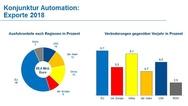 Automation - Deutsche Exporte 2018