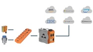 Cloud-Plattformen, CloudRail