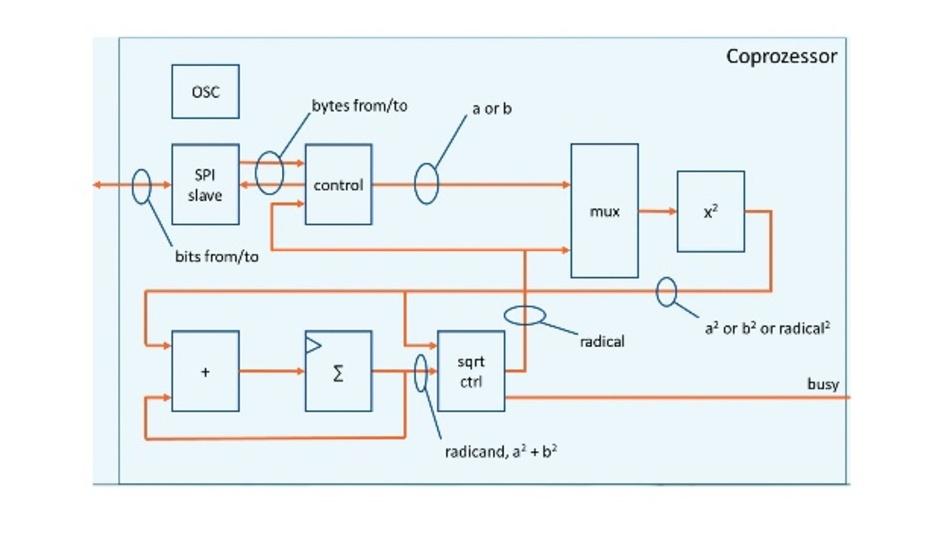Bild 1: Blockschaltbild des Coprozessors.